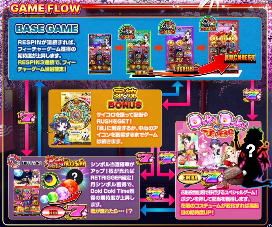 oiran dream gameflow